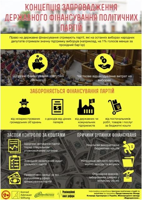 В чем заключается новая концепция финансирования политических партий? (Инфографика)