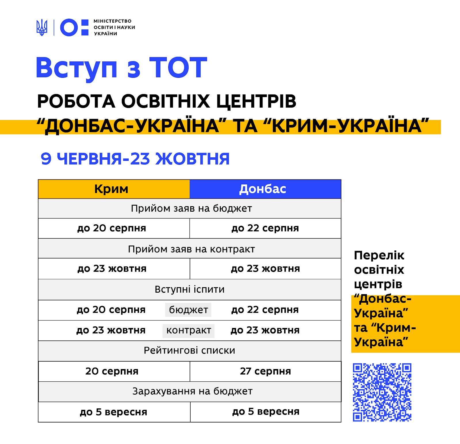 Абитуриентов из Крыма и неподконтрольного Донбасса будут зачислять в украинские ВУЗы без внешнего независимого оценивания