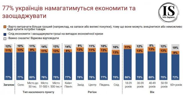 Денег осталось на месяц: карантин лишает украинцев работы – опрос