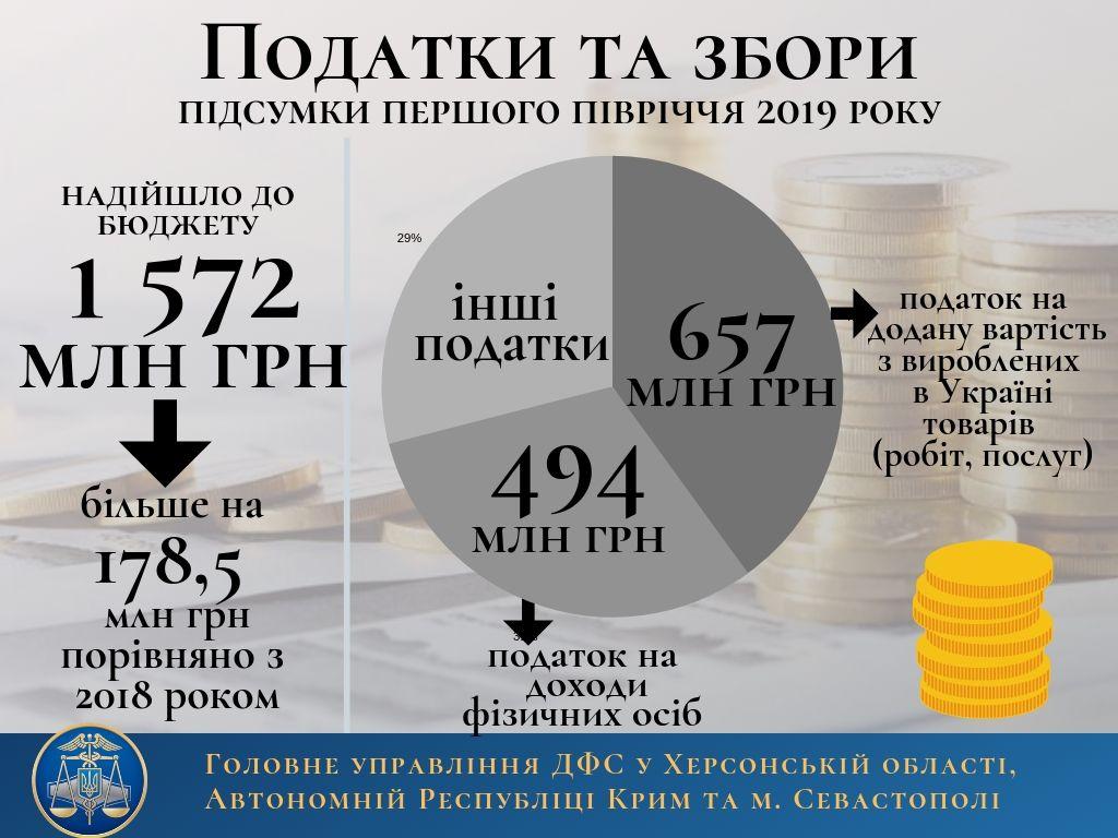 """Сколько из Херсонской области ушло денег """"наверх"""""""
