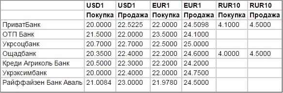 курс валют сегодня, курс валют по карточным операциям, украина
