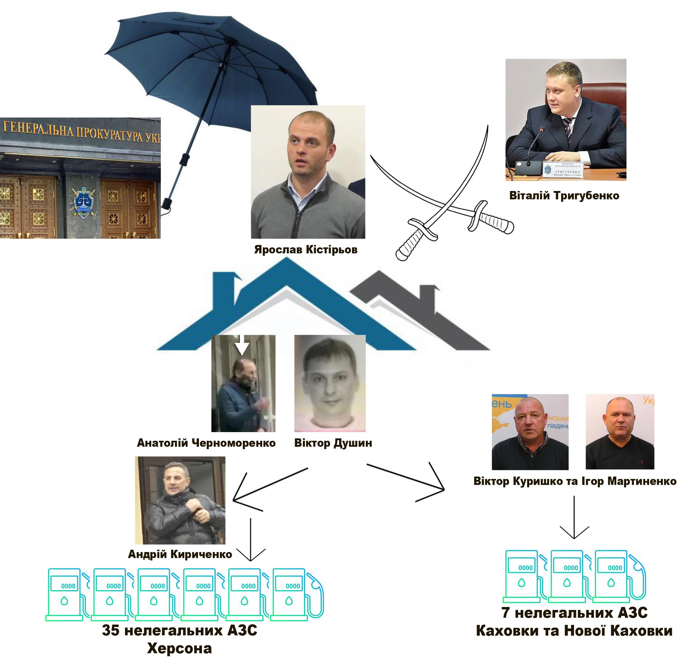 Паливно-прокурорська мафія по-херсонські 2