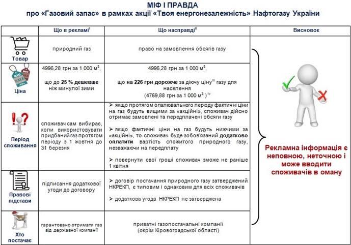 В Антимонопольном комитете заявили, что нас обманывают с «летними» ценами на газ «на зиму»