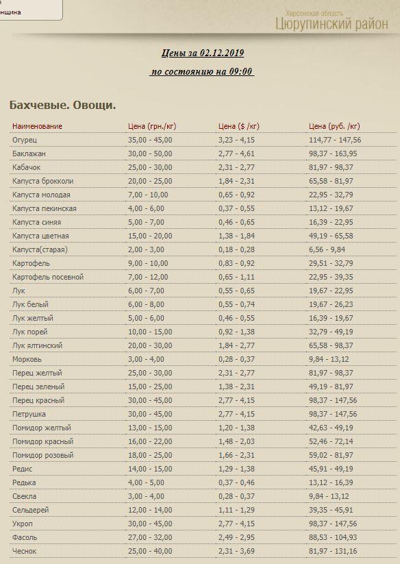 Почем в Херсоне и окрестностях 2 декабря можно оптом купить фрукты, ягоды и овощи