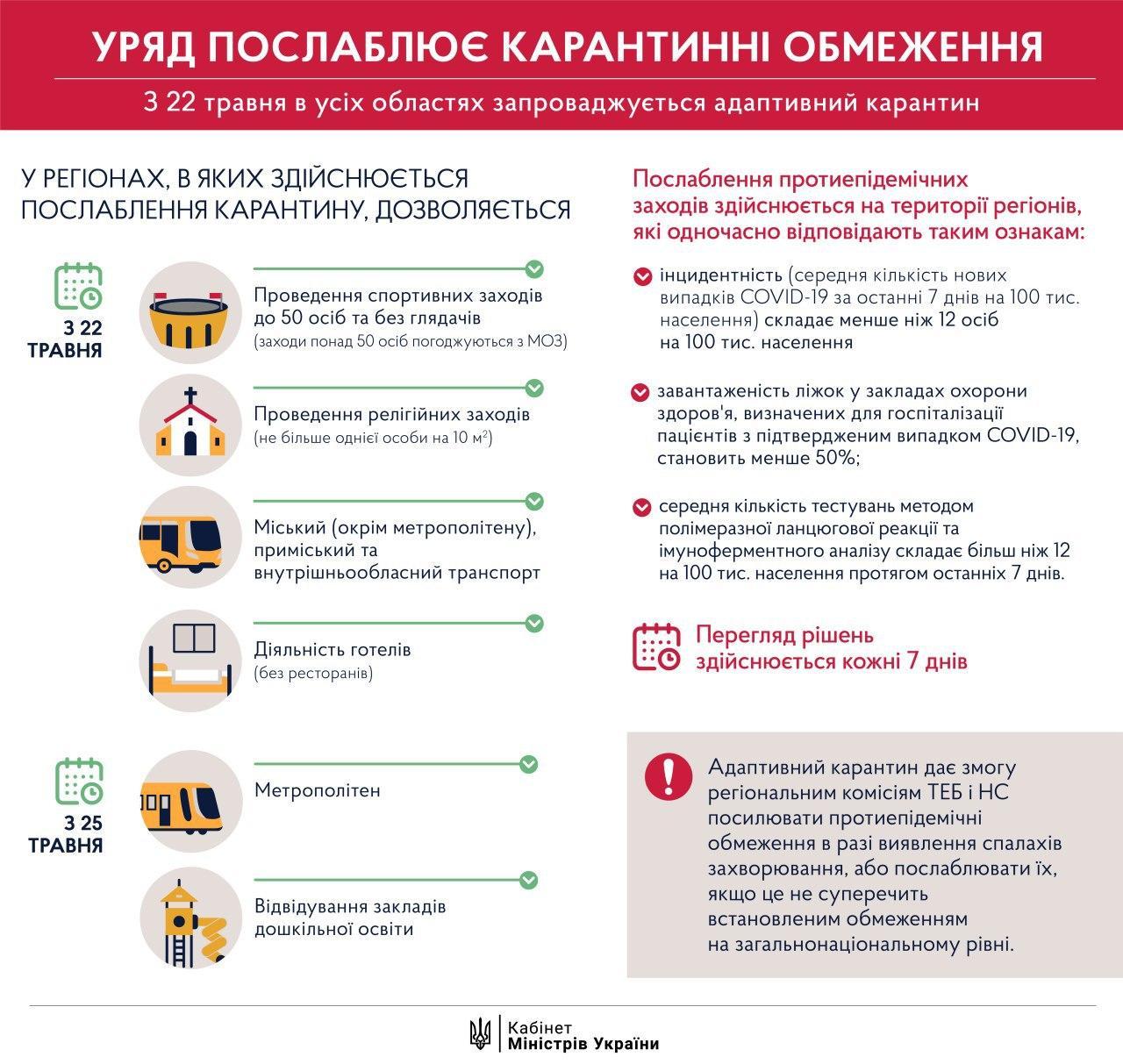 Правительство поддержало решение по смягчению карантина: каким регионам позволят его ослабить, что откроется с 22 мая, что — с 25 мая