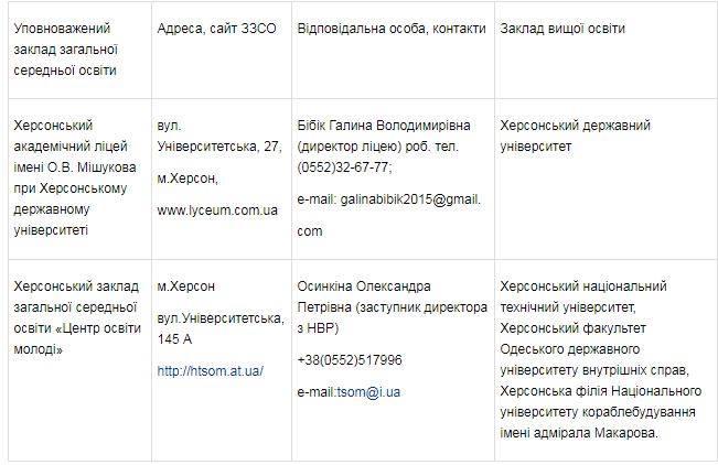 Несколько херсонских ВУЗов обеспечат поступление выпускников из Крыма и Донбасса