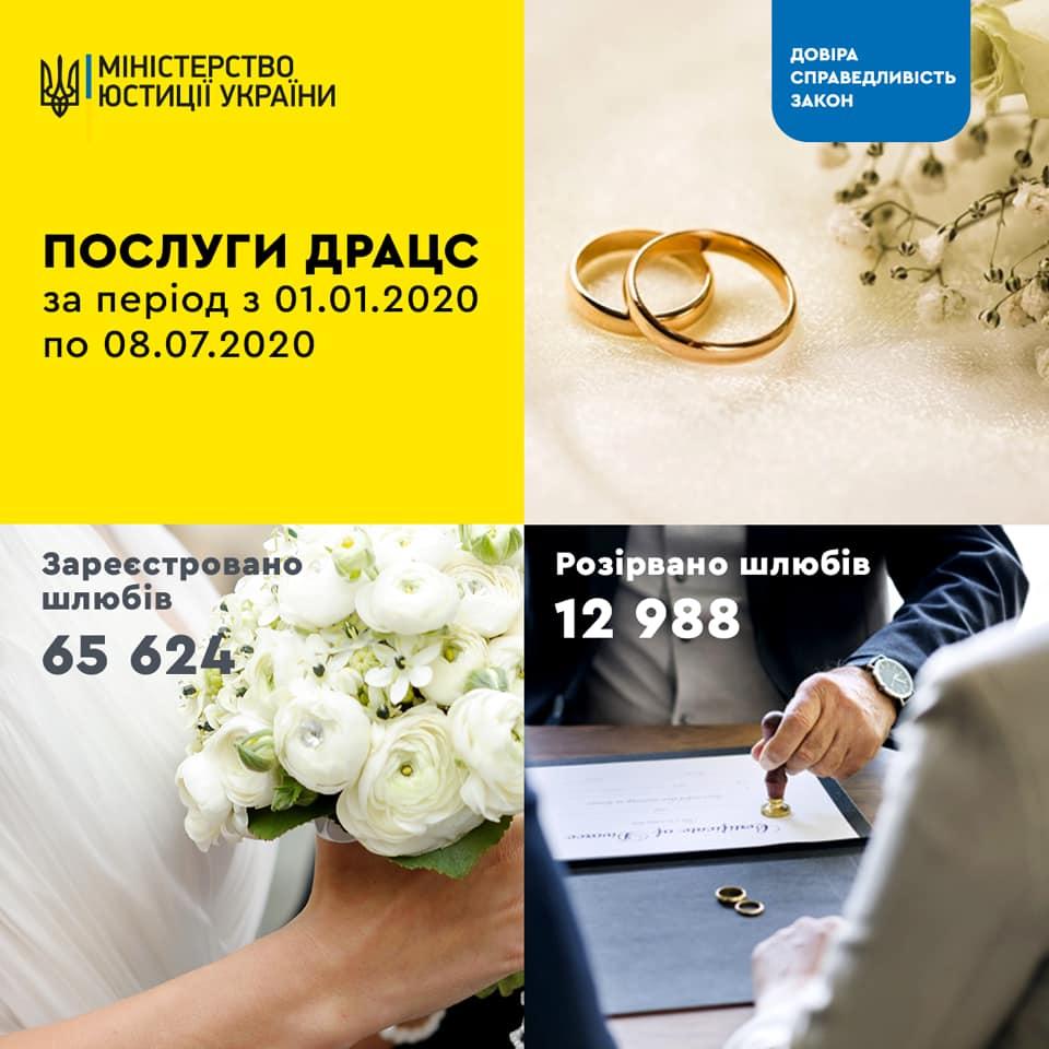 Карантин сближает: за полгода украинцы женились в 5 раз больше, чем разводились