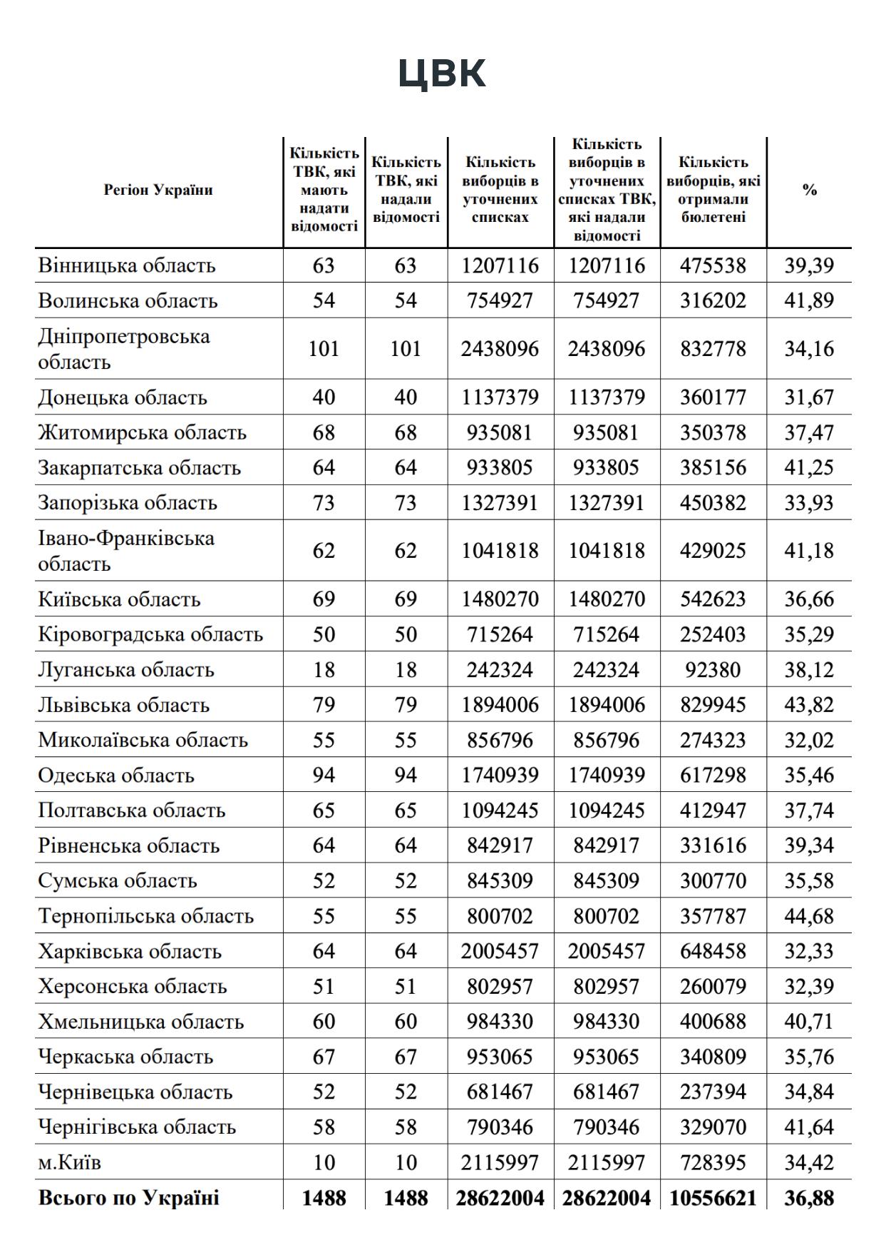 Назван город с самым низким показателем явки на местные выборы в Украине