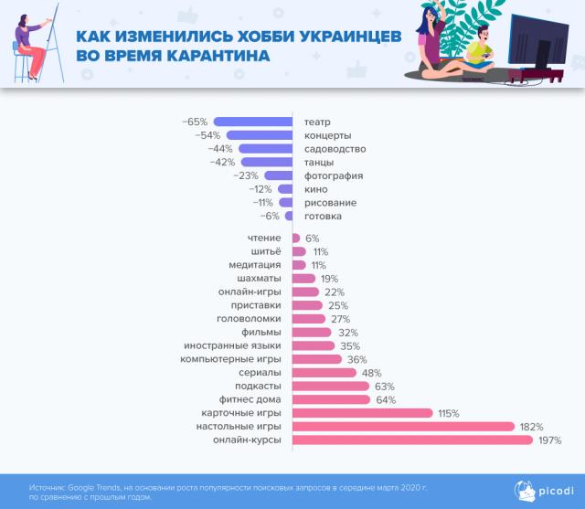 Как изменились хобби украинцев во время карантина?