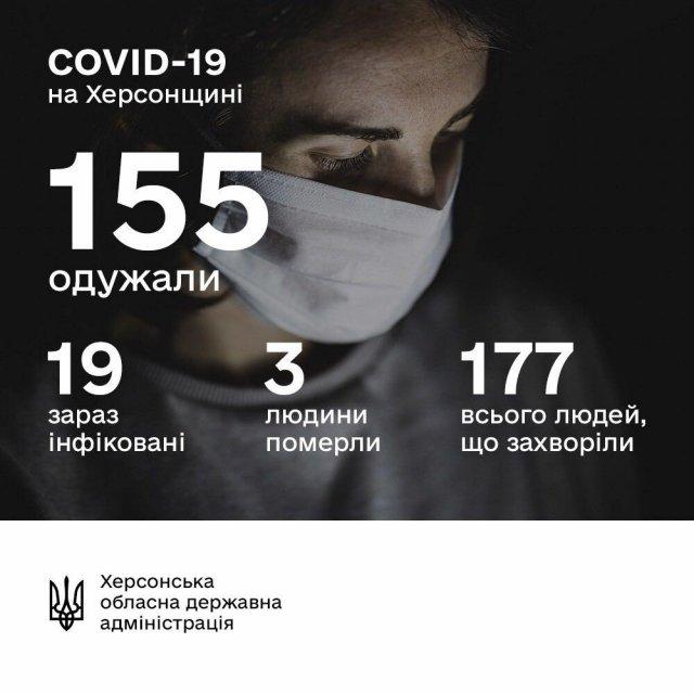 Ни одного нового случая заболевания COVID-19 за 5 дней на Херсонщине