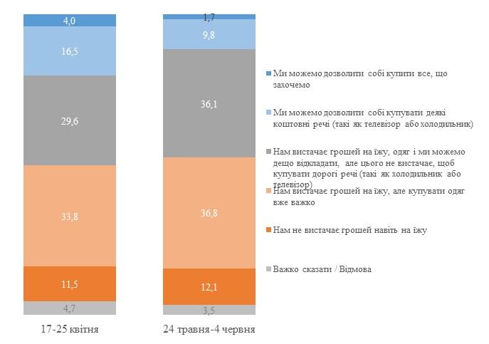 По статистике каждый восьмой украинец не имеет денег даже на еду — хуже всех живут пенсионеры