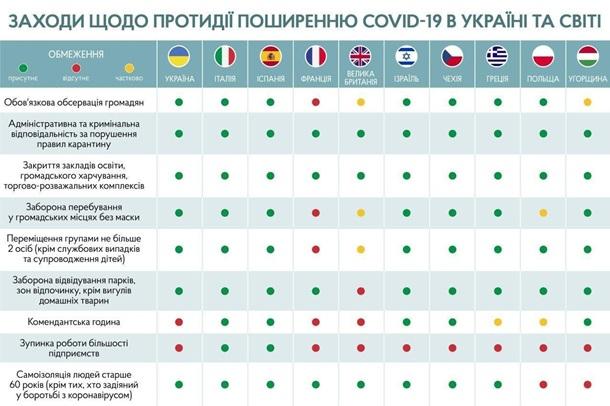 8 новых строгих запретов от Кабмина: что нам жестко запрещено с 6 апреля (инфографика от Шмыгаля)