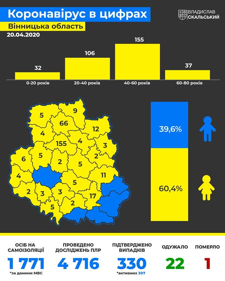 Сегодня в Украине зафиксировали первый случай повторного заражения COVID-19