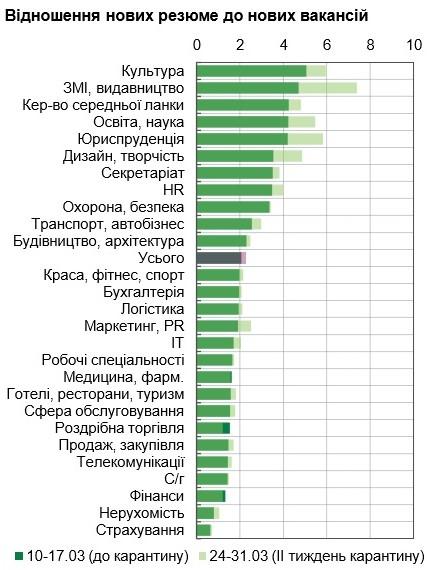 Вакансий все меньше: по каким отраслям в Украине коронавирус ударил больнее всего