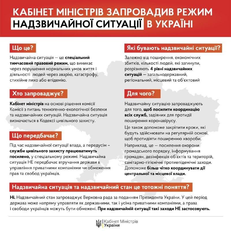 Кабмін ввів надзвичайну ситуацію по всій Україні: уряд підтримав продовження обмежувальних заходів