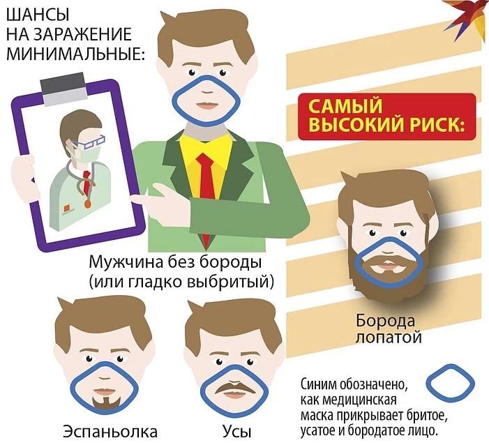 Борода в тисячу разів підвищує ризик заразитися коронавірусом, — лікарі