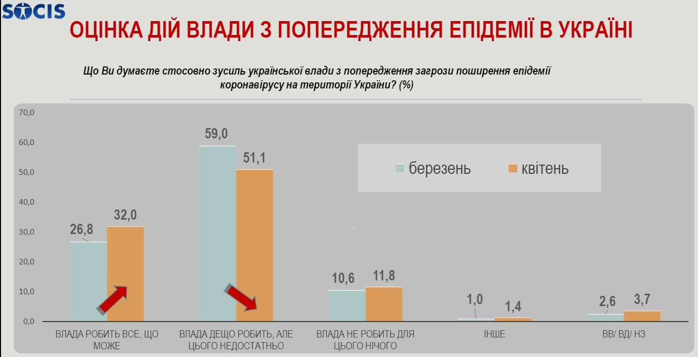 22% українців вважають, що карантин потрібно завершувати, — опитування