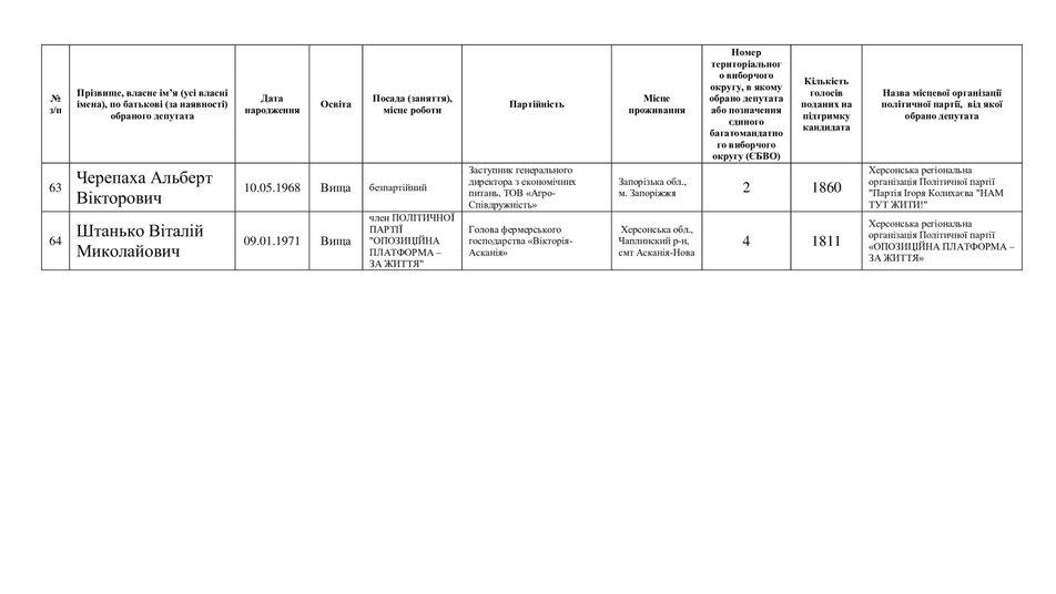 Месяц спустя: Херсонская областная ТИК обнародовала списки избранных депутатов областного совета