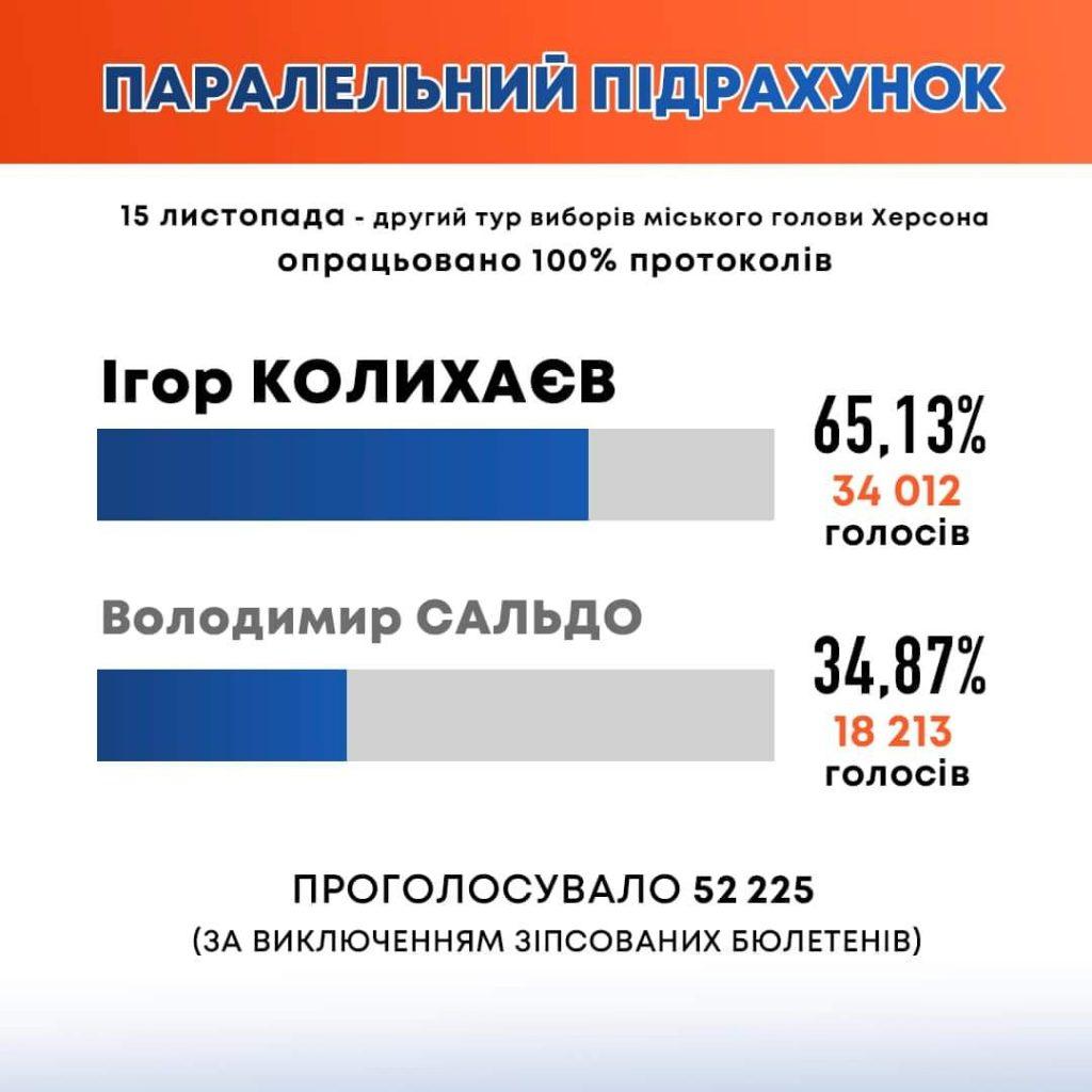 Районные ТИК в Херсоне приняли 100% протоколов участковых комиссий: кто побеждает на выборах мэра