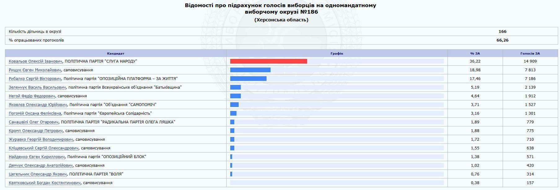 Нардеп из Олешковского района Негой проиграл выборы в Верховную Раду