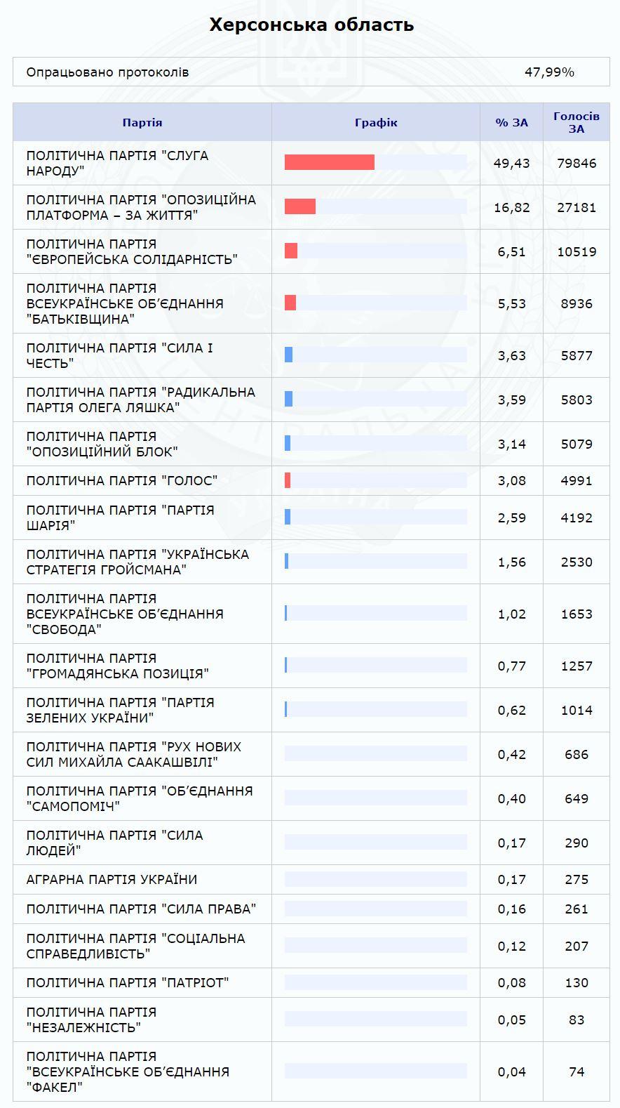 В Херсонской области обработана почти половина протоколов - результаты