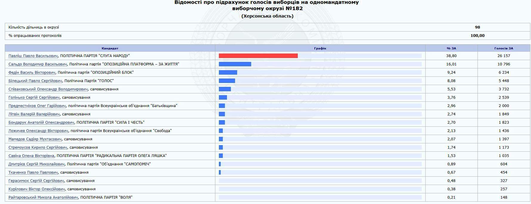 В Херсоне в 182-м избирательном округе окончательно определили победителя