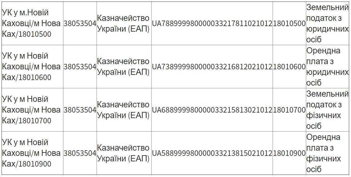 В Новой Каховке теперь нужно платить по IBANу