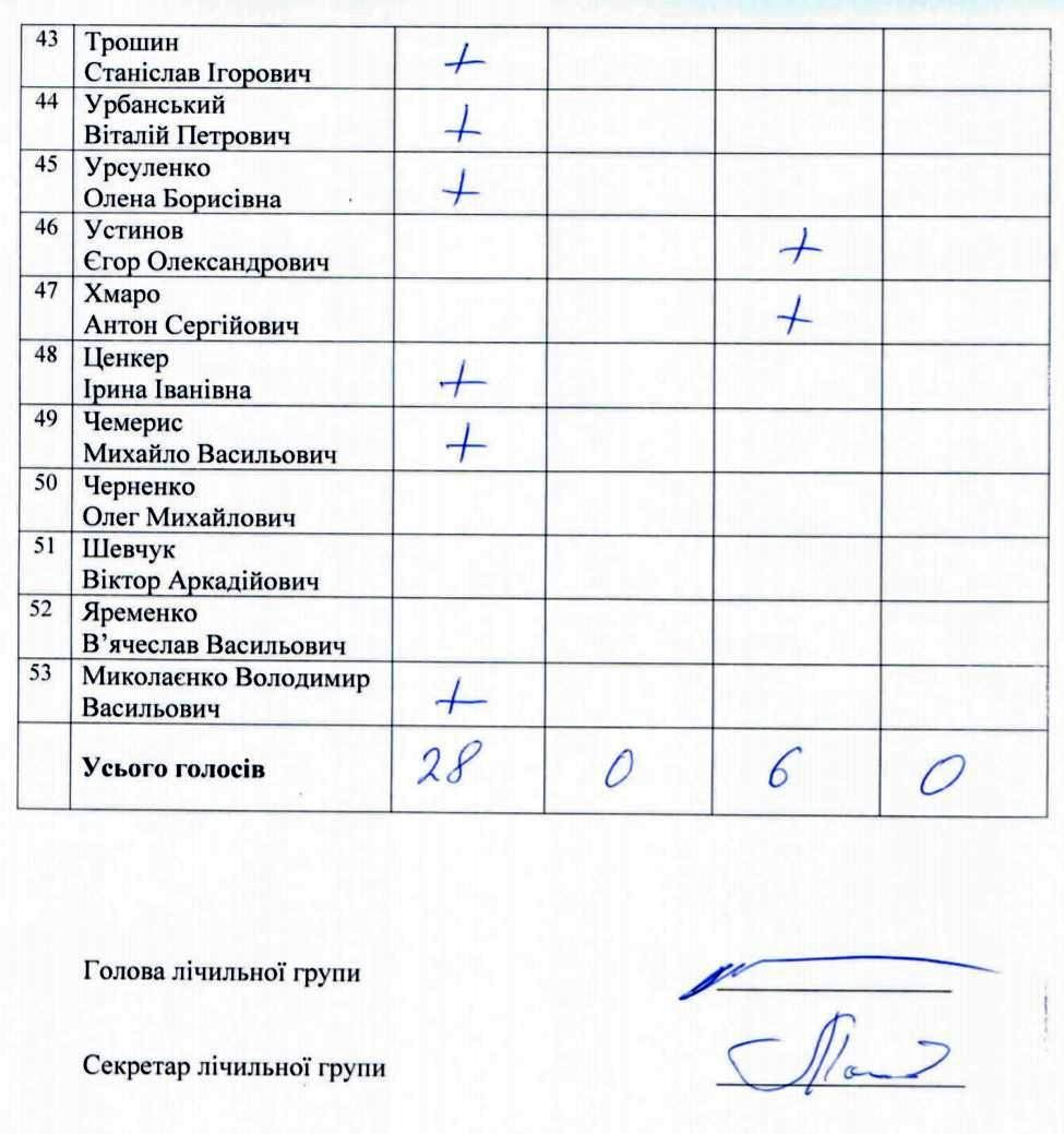 Поименный список голосования депутатов горсовета Херсона по поводу формулы Штайнмайера