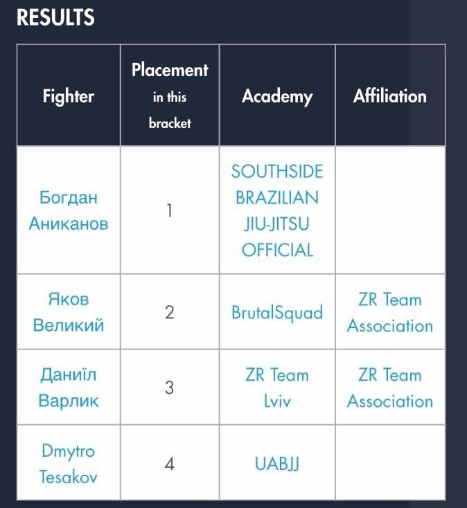 Херсонский боец в шестой раз стал чемпионом Украины