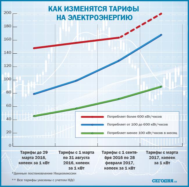 Про рост тарифов на «коммуналку»