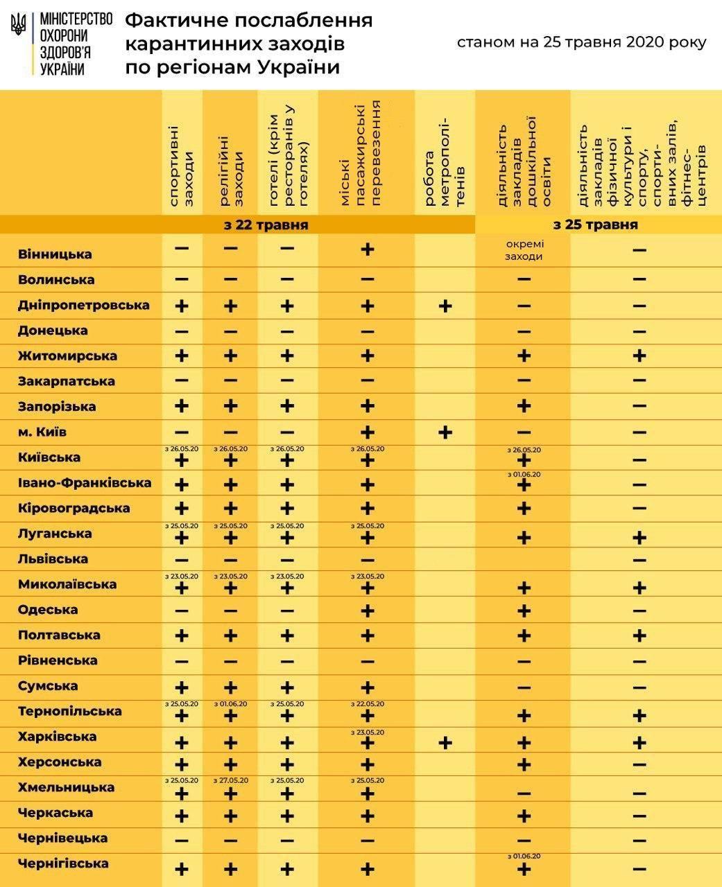 Как в Украине области будут выходить из карантина: инфографика от Минздрава